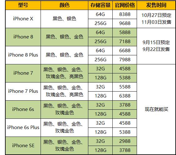 新iPhone价格走势预测 X需加价 8降1000元